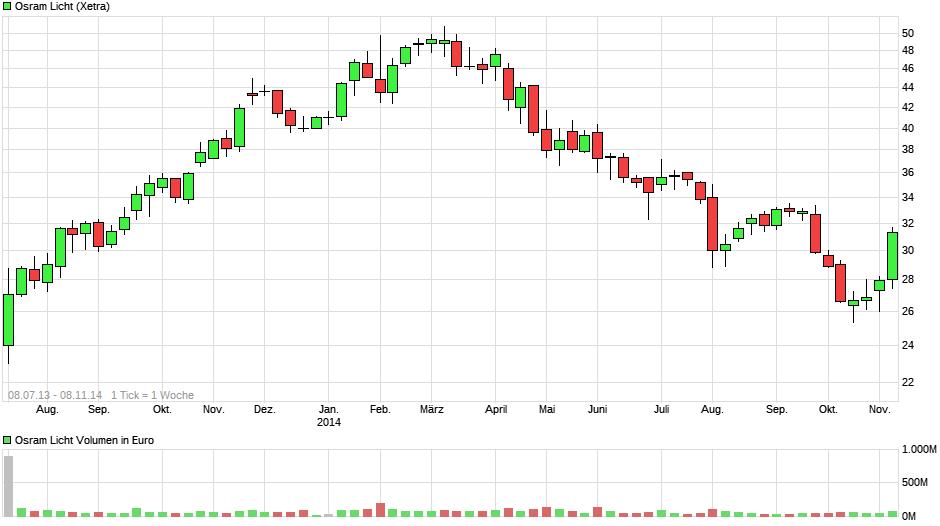 chart_free_osramlicht.png