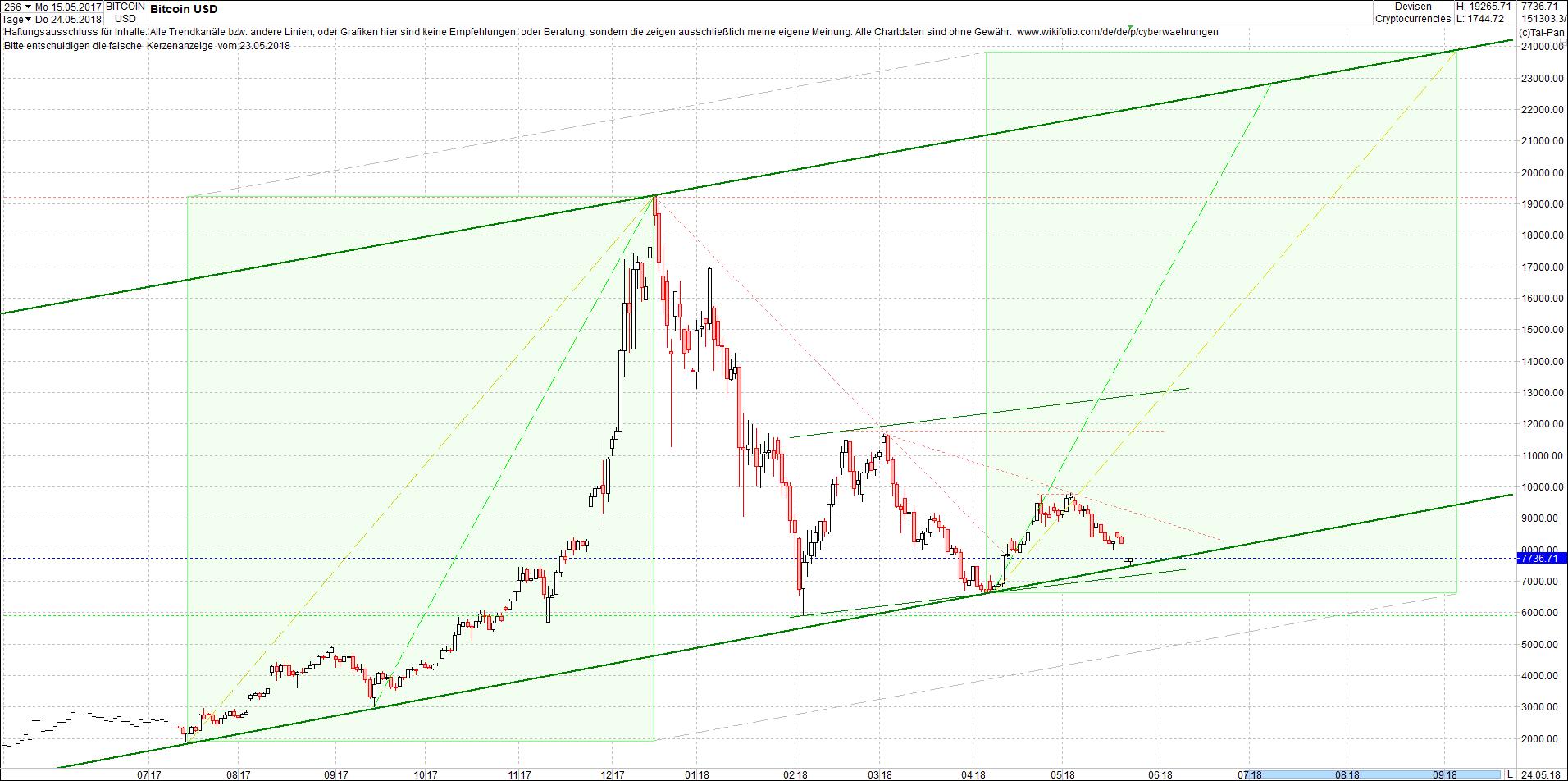 bitcoin_chart_von_heute_morgen.png
