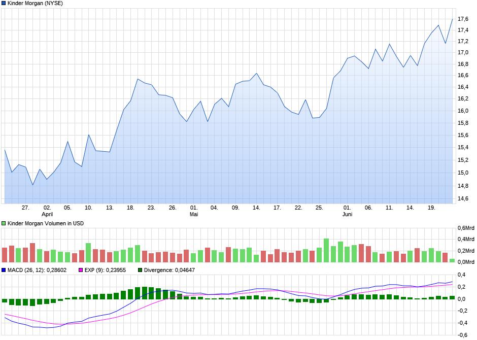 chart_quarter_kindermorgan.png