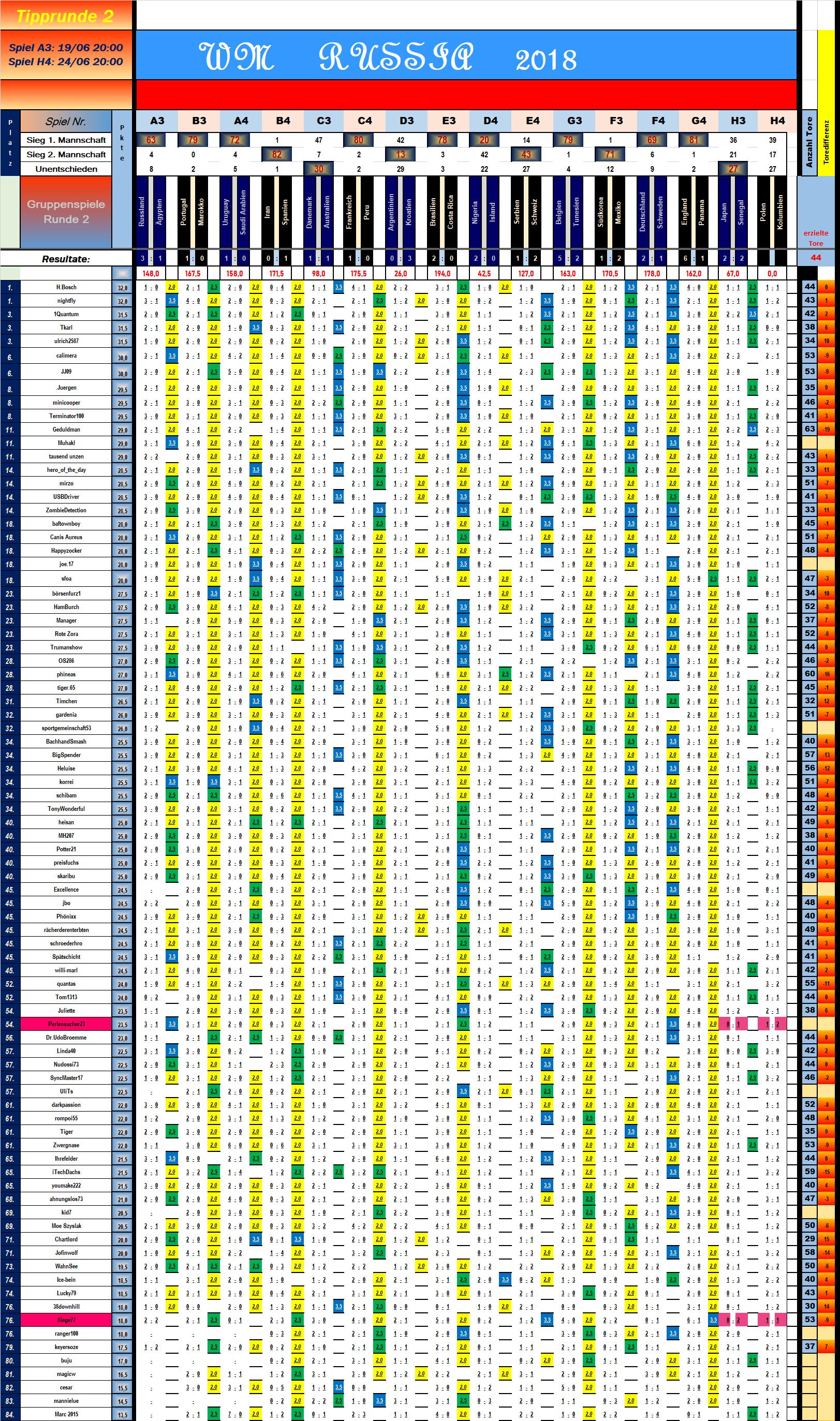 tabelle_vorrunde_2_spiel_15.png