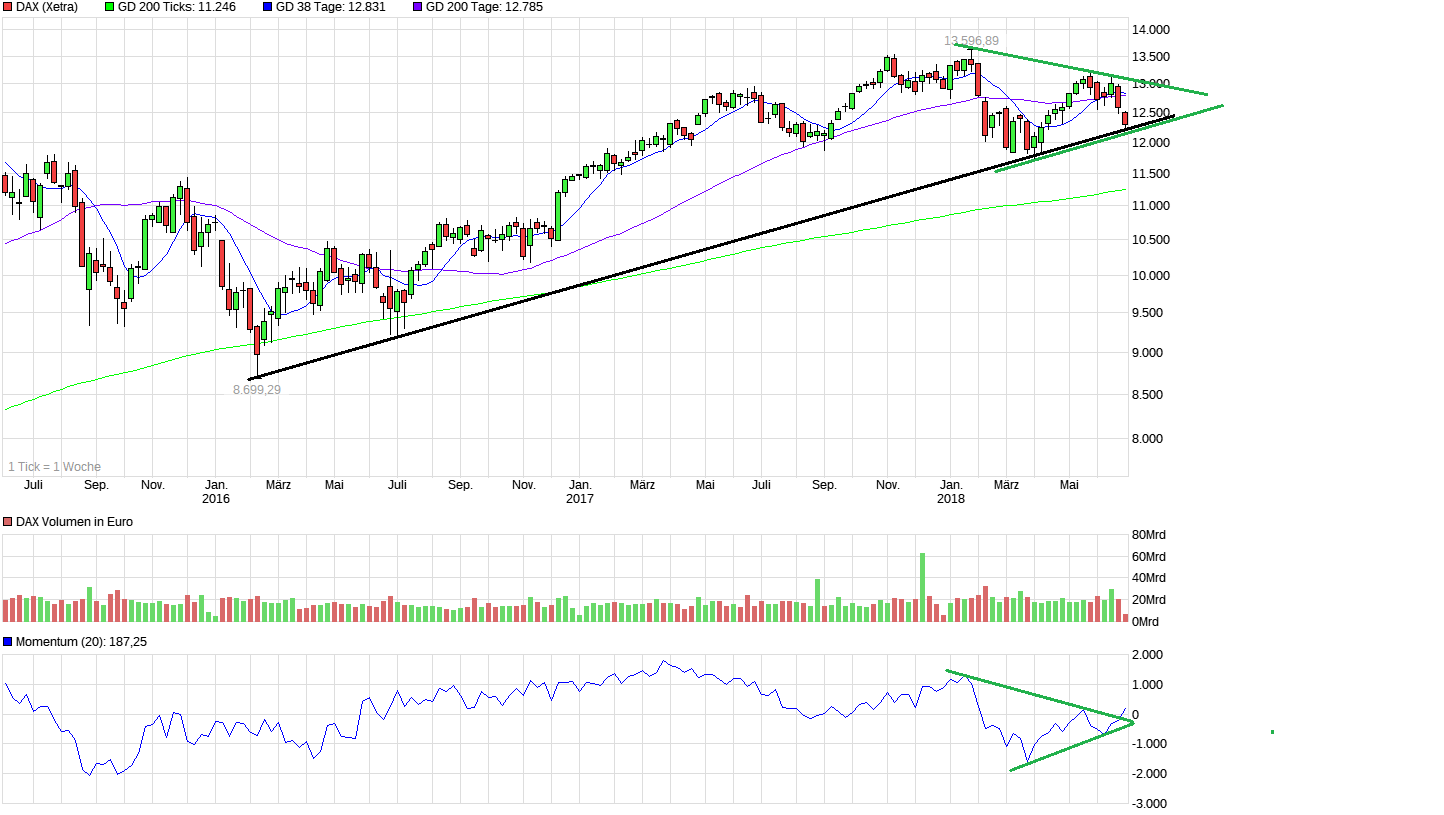 chart_3years_dax_(1).png
