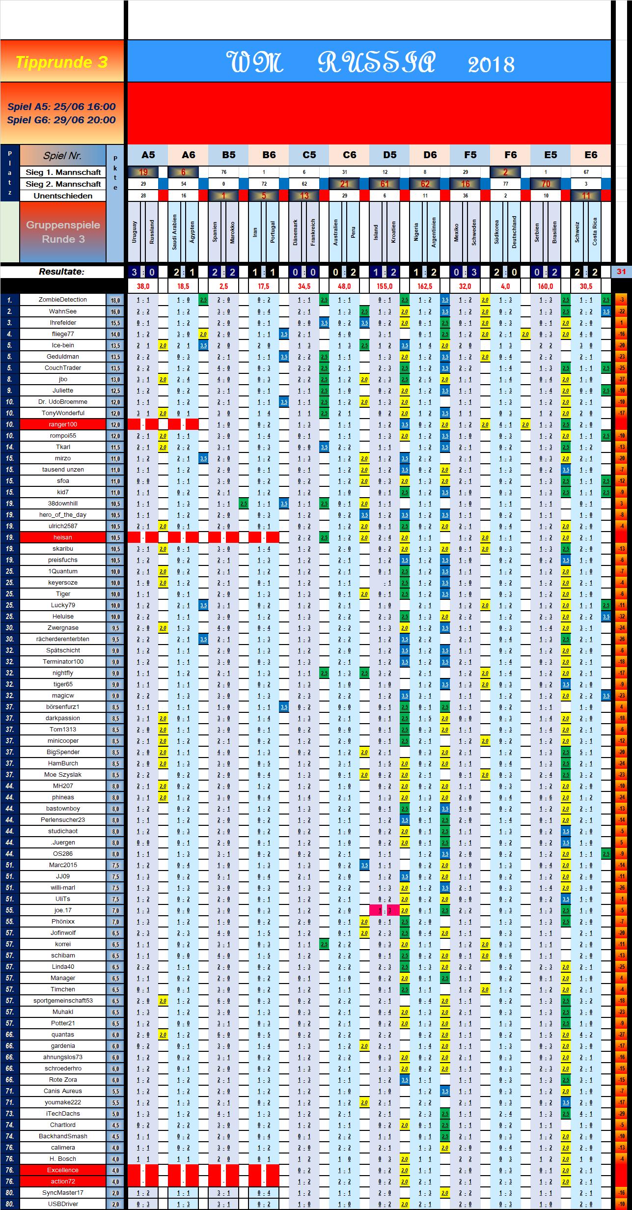 tabelle_vorrunde_3_spiel_12.png