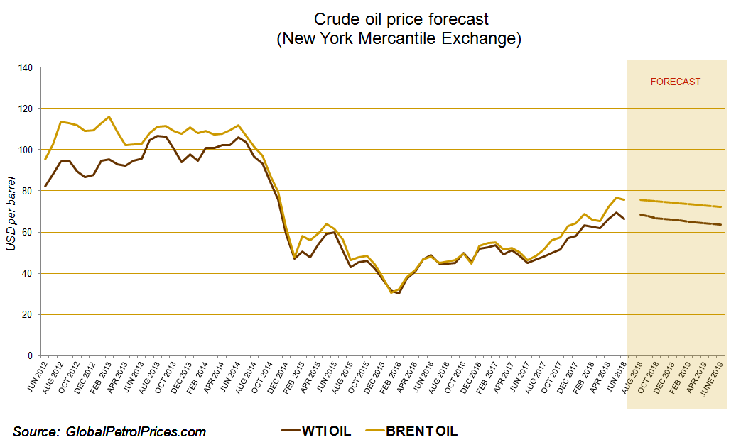 oil_price_outlook_(june_25__2018).png