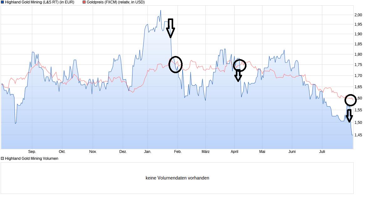 chart_year_highlandgoldmining.png