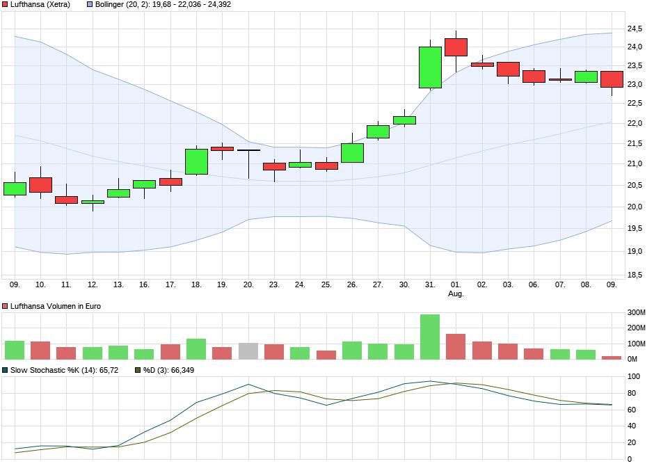 chart_month_lufthansa1.png