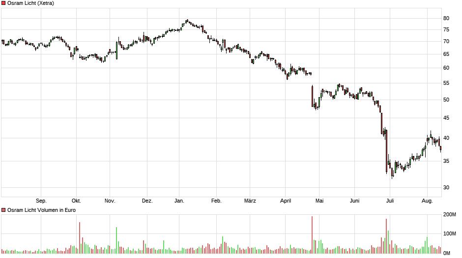 chart_year_osramlicht.png