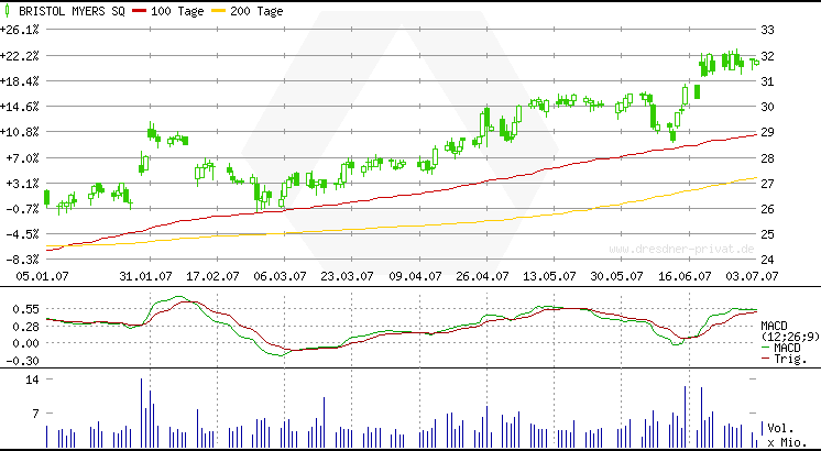 bmy_6mths_nyse.png