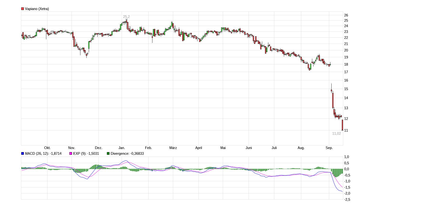 chart_year_vapiano.png