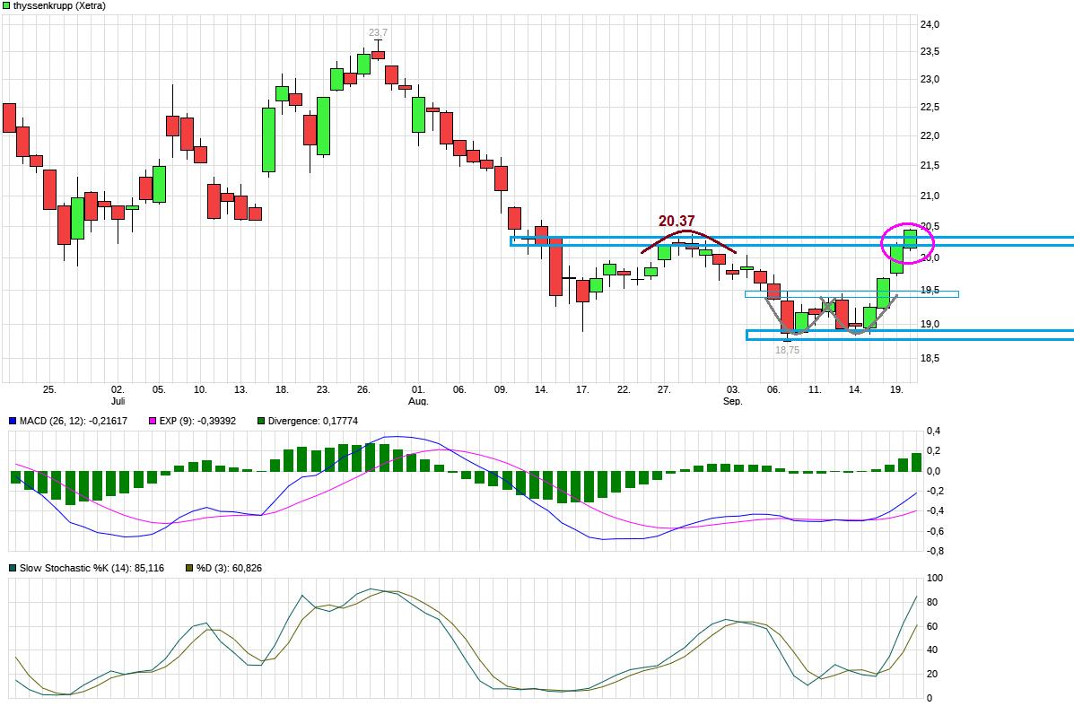 chart_quarter_thyssenkrupp.png