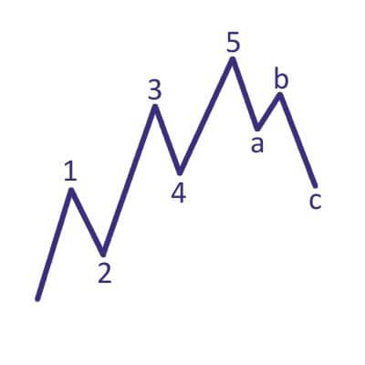 elliot-wellen-grundmuster.jpg