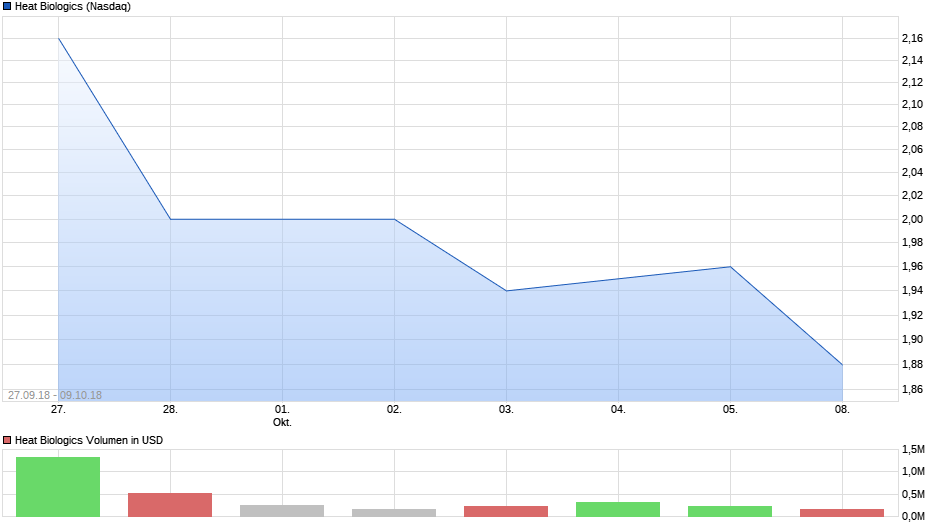 chart_free_heatbiologics.png