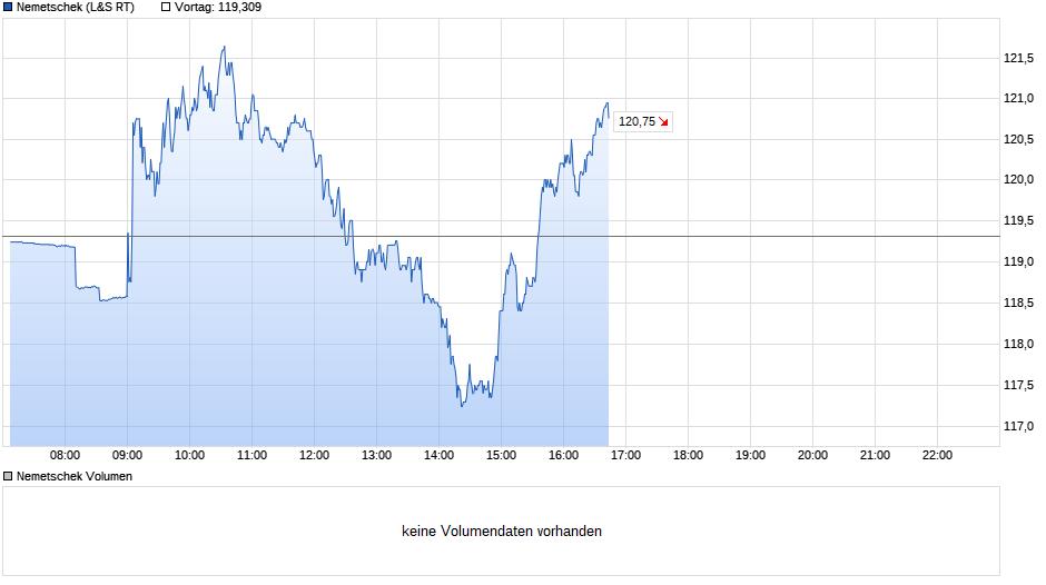 chart_intraday_nemetschek.png