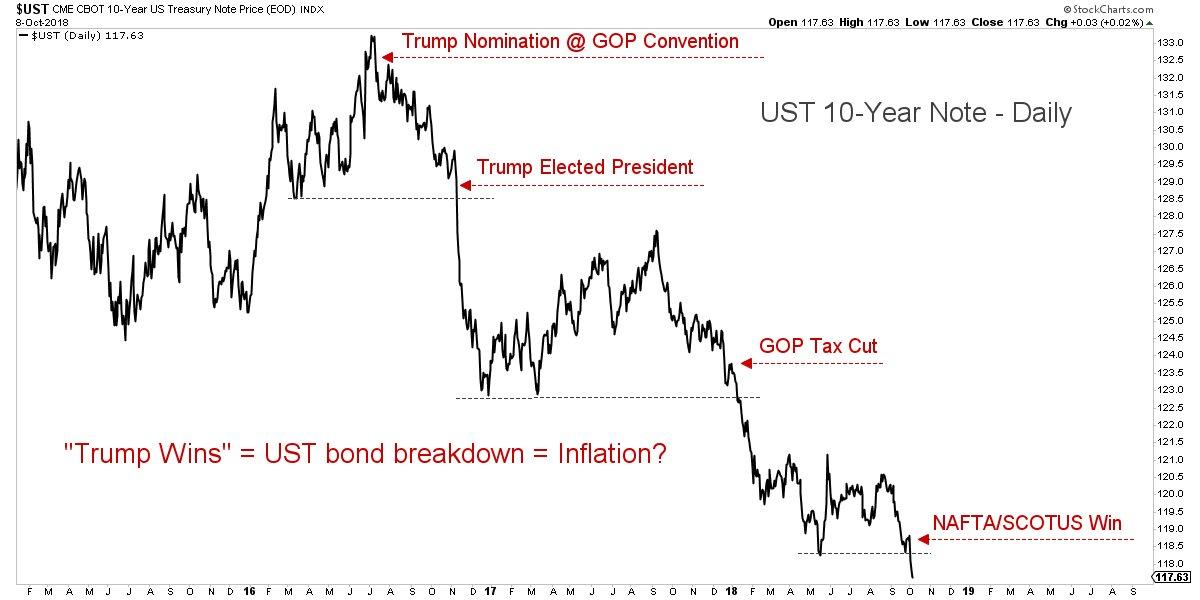 bonds_down_-_the_trump_inflation.jpg