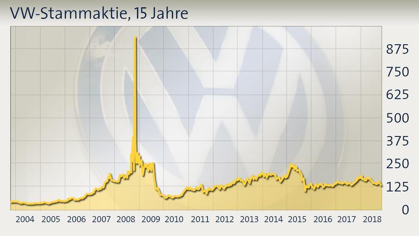 vw-stammaktie-chart-15-jahre100__pd-....jpg