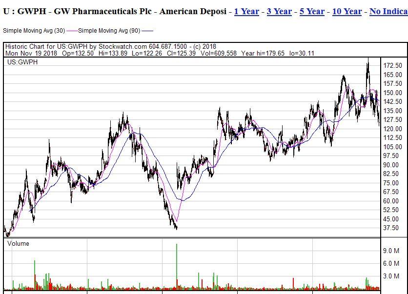gwph-5y-chart-20112018.jpg