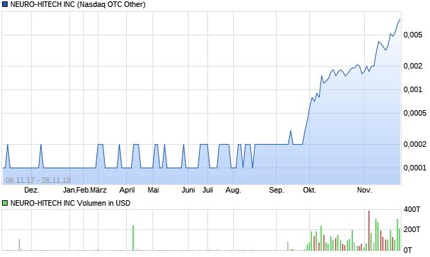 chart_year_neuro-hitechinc.png