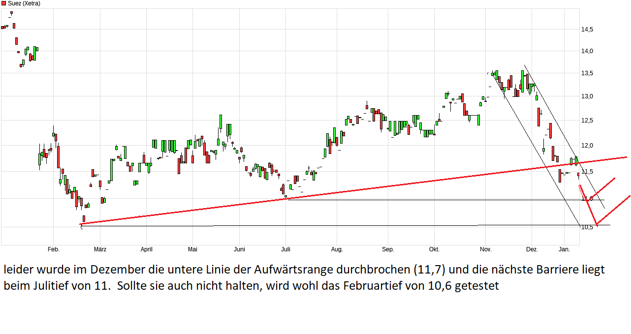 chart_year_suez.png