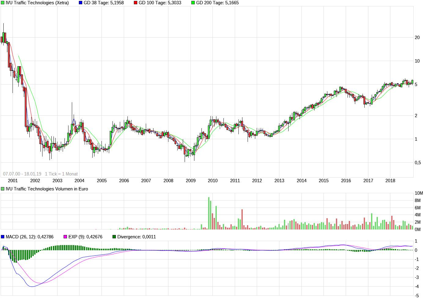 chart_all_ivutraffictechnologies.png