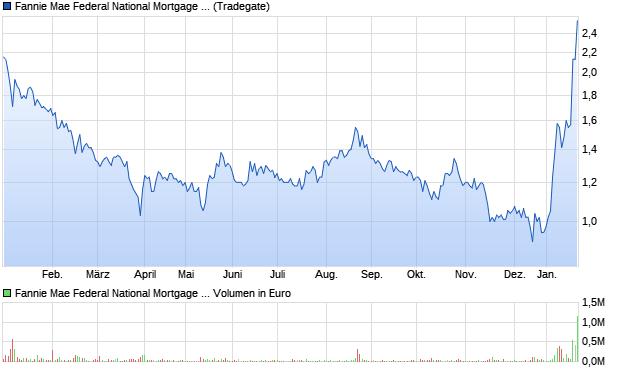 chart_year_fanniemaefederalnationalmortgageass....png