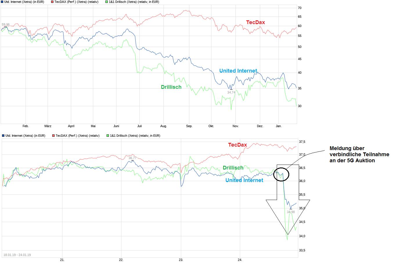 chart_year_unitedinternet.png
