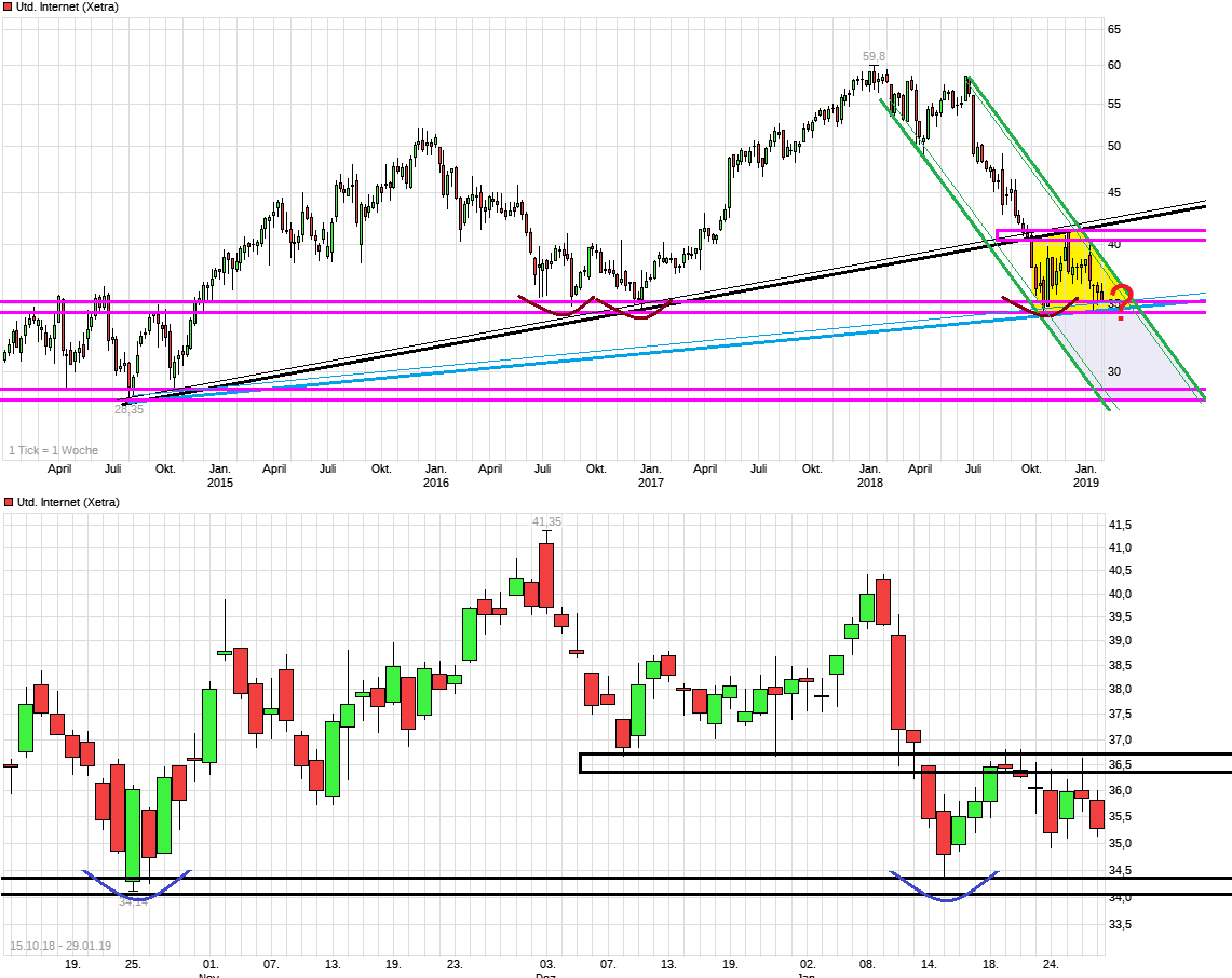 chart_5years_unitedinternet.png