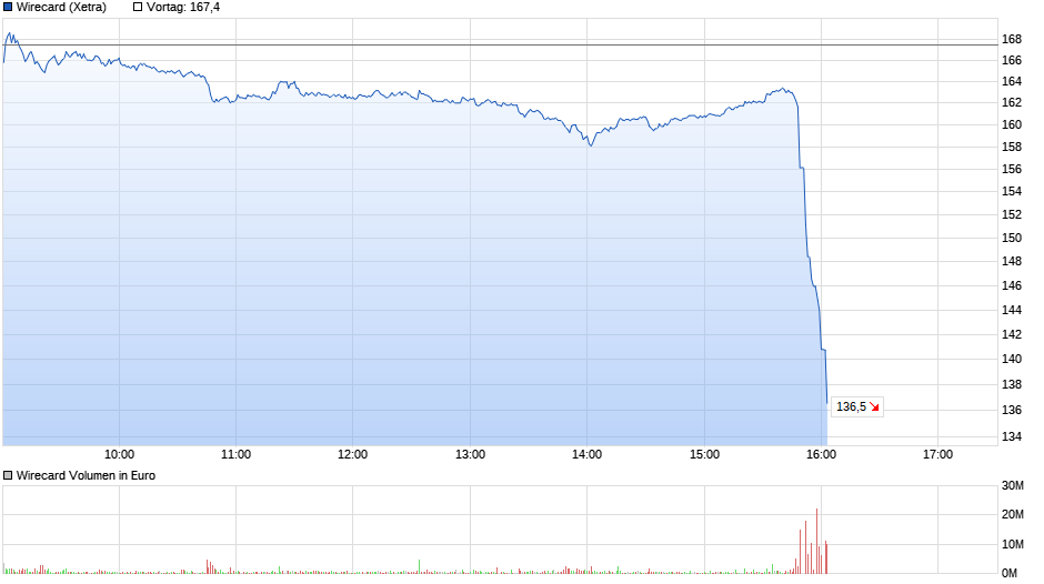 chart_intraday_wirecard.png
