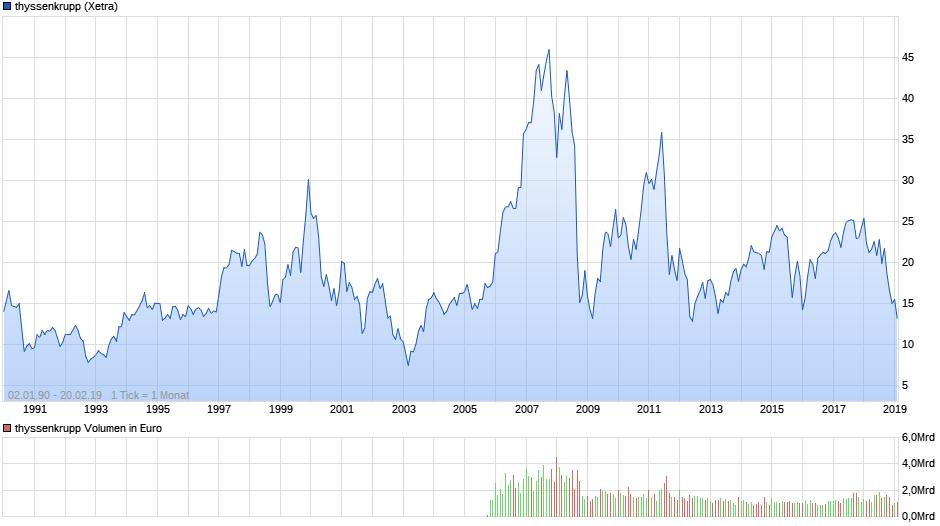 chart_all_thyssenkrupp.png