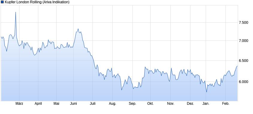 chart_year_kupferlondonrolling.png