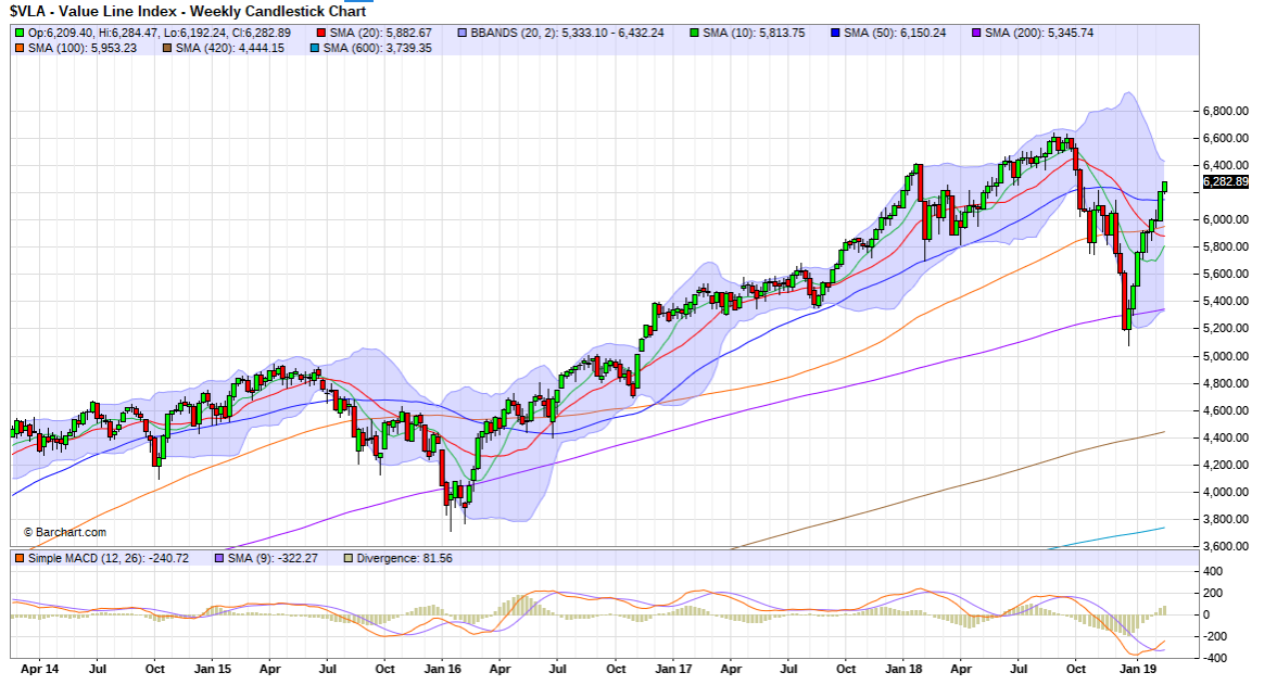 value_line_index_weekly.png