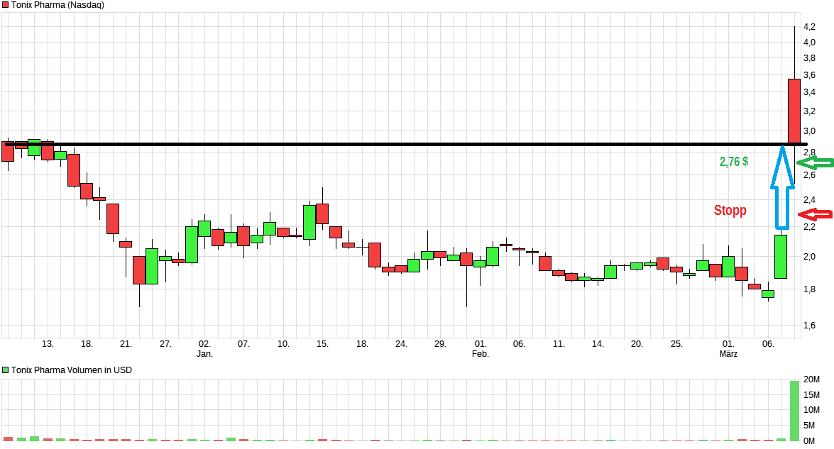 chart_quarter_tonixpharma.png