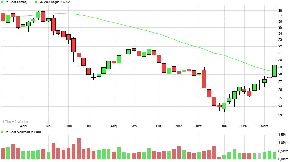 chart_year_deutschepost22.png