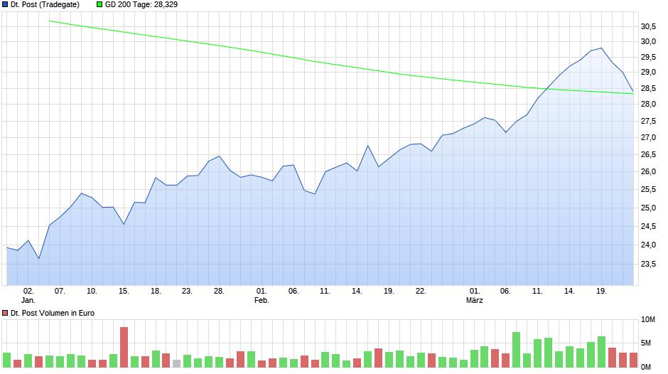 chart_quarter_deutschepost333.png