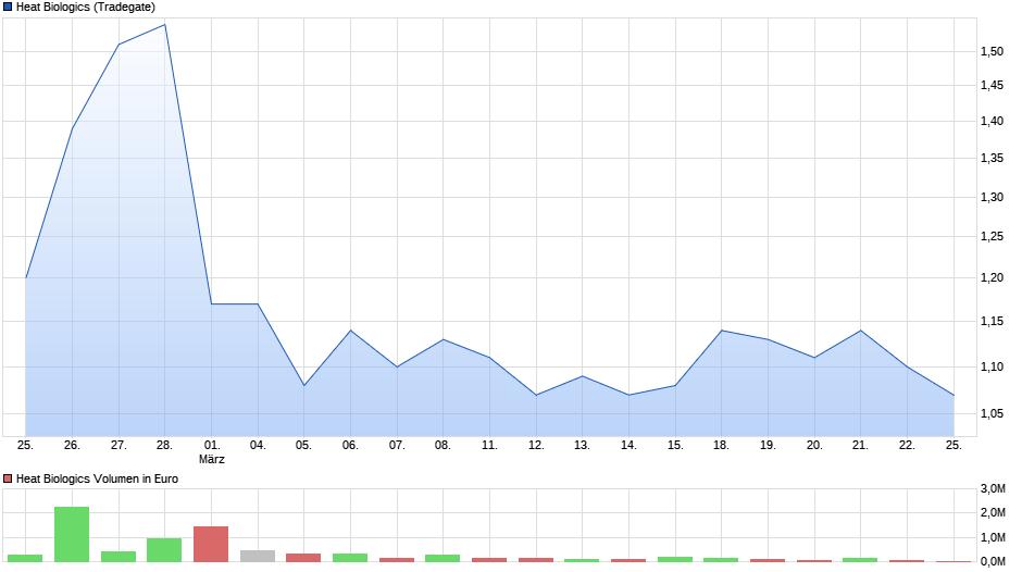 chart_month_heatbiologics.png