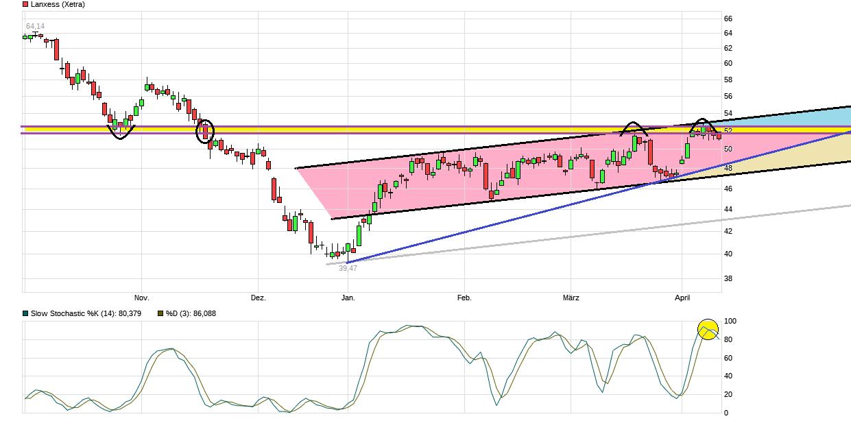 chart_halfyear_lanxess.png
