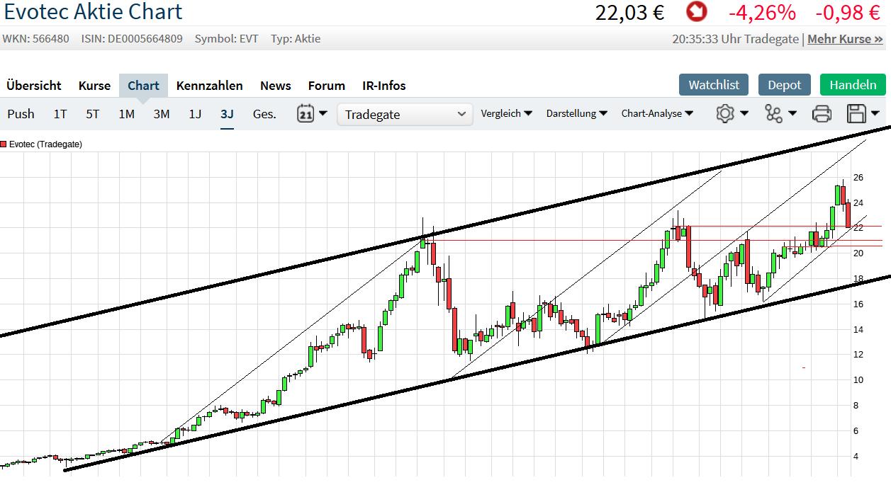 evotec_chart.png