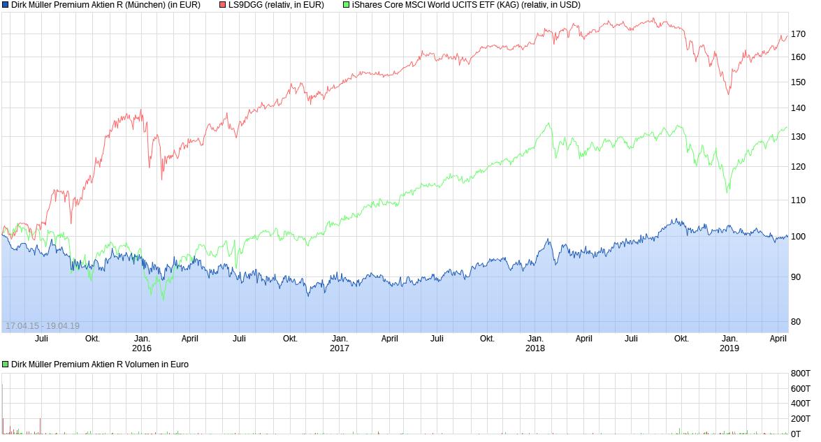 chart_all_dirkm__llerpremiumaktienr.png