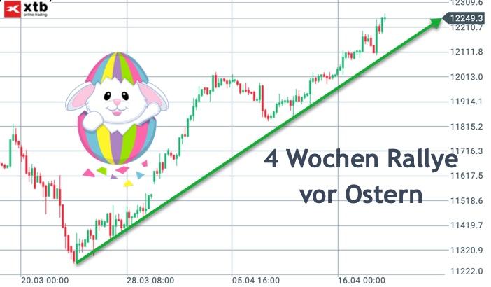 2019-04-21_dax-ostern.jpg