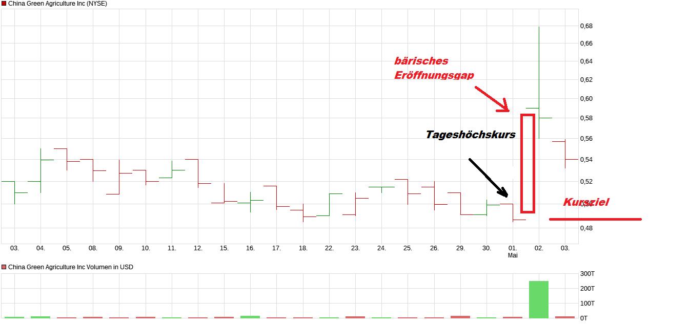 chart_month_chinagreenagricultureinc.png