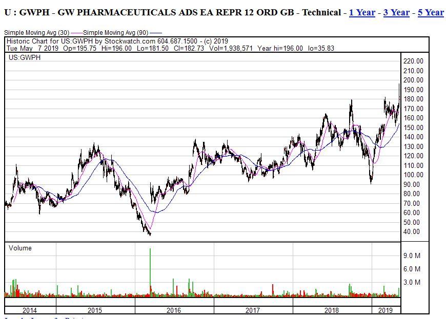 gwph-5y-chart-07052019.jpg