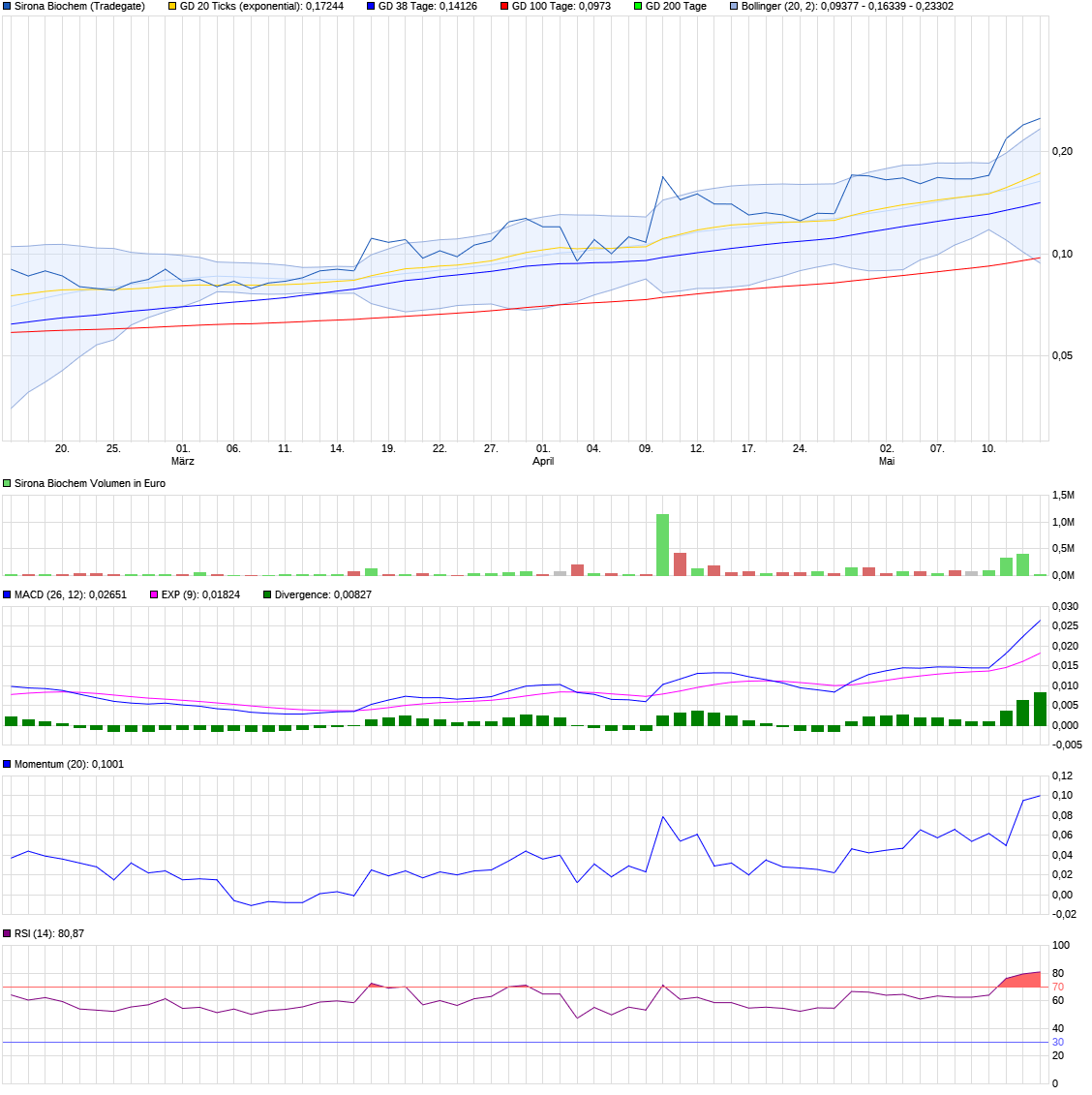 chart_quarter_sironabiochem.png