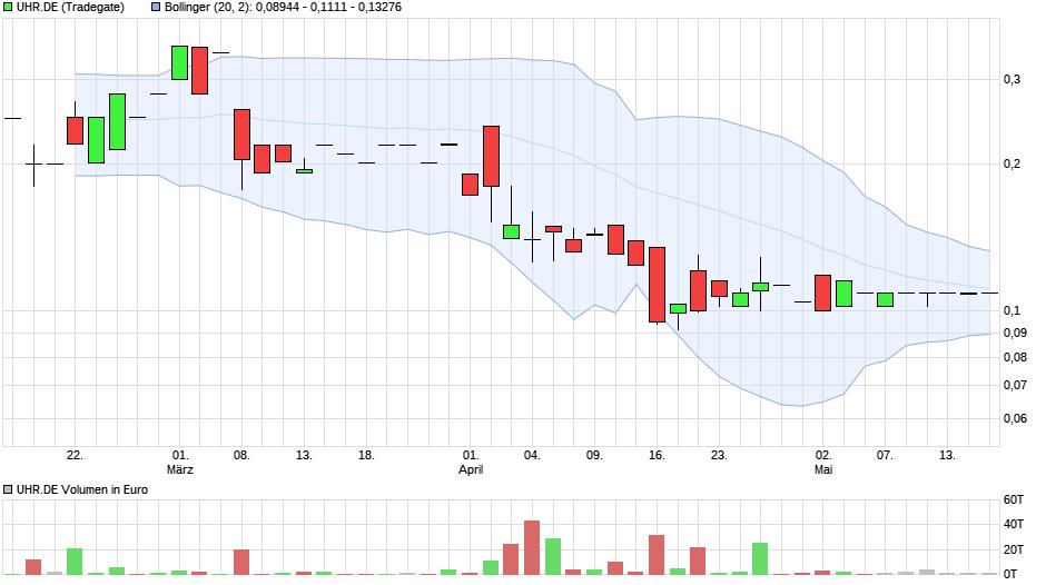 chart_quarter_uhrde.png