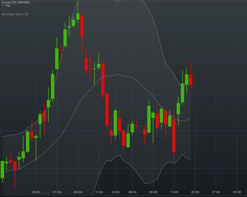 chart_evotec_f__r_kw_21.jpg
