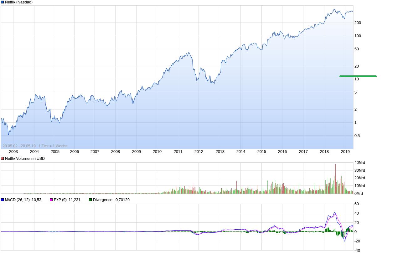 chart_all_netflix.png