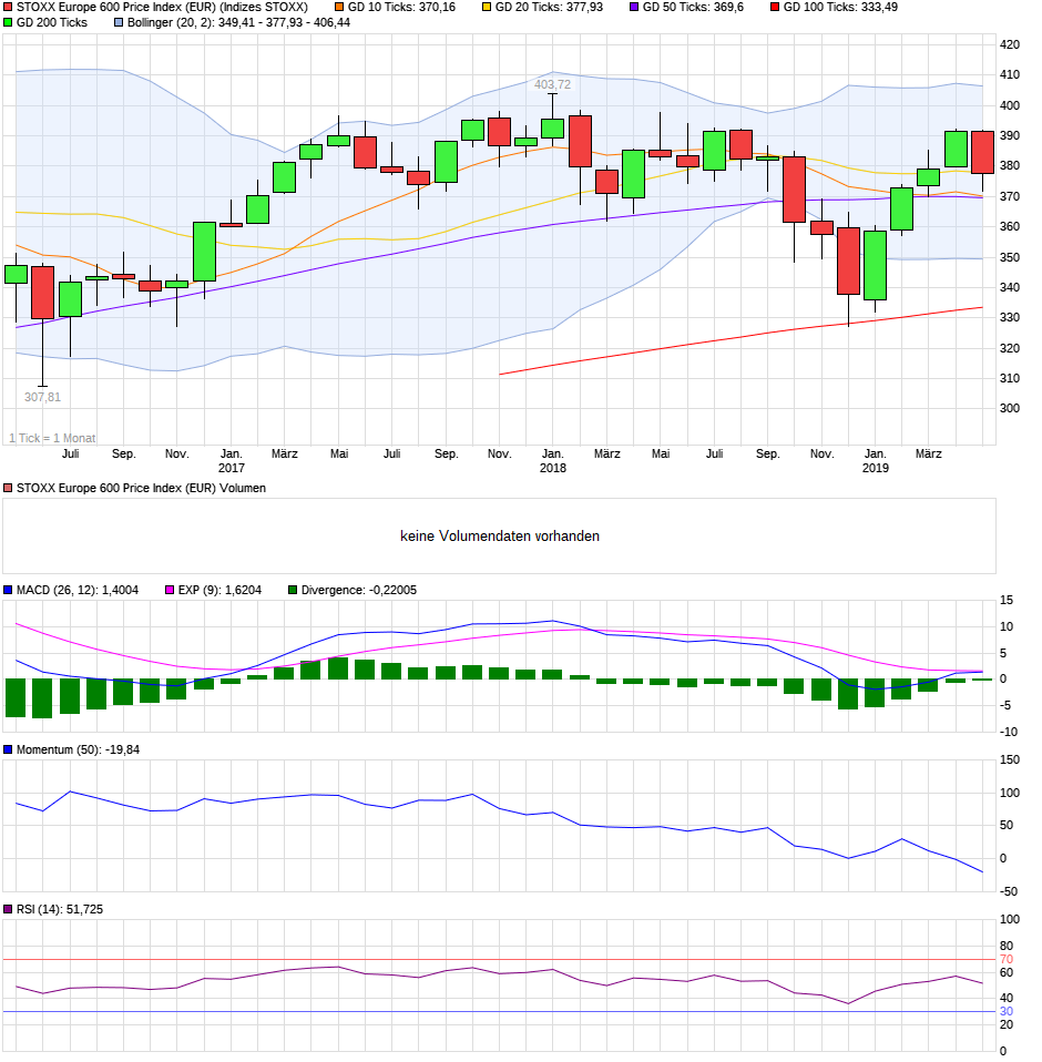 chart_3years_stoxxeurope600priceindexeur.png