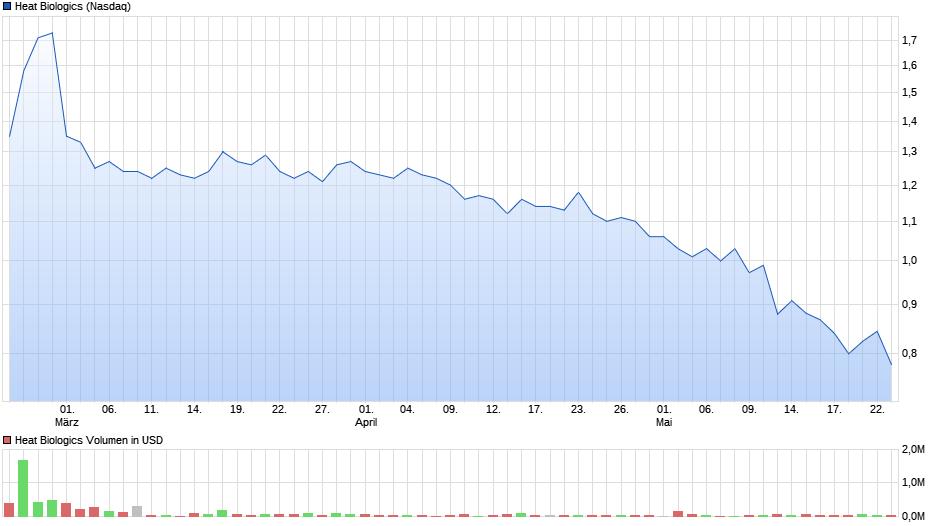 chart_quarter_heatbiologics.png