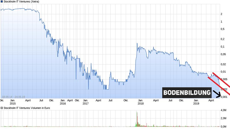 chart_all_stockholmitventures.png