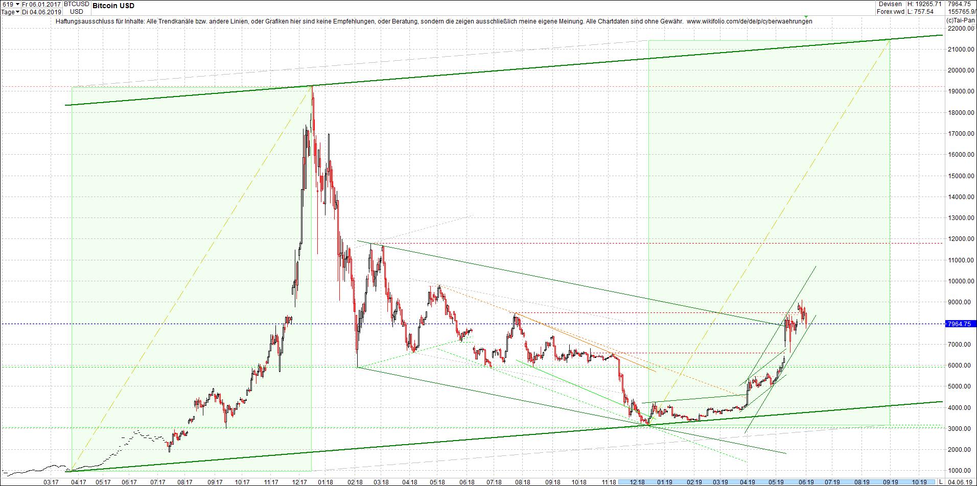 bitcoin_(btc)_chart_heute_mittag.png