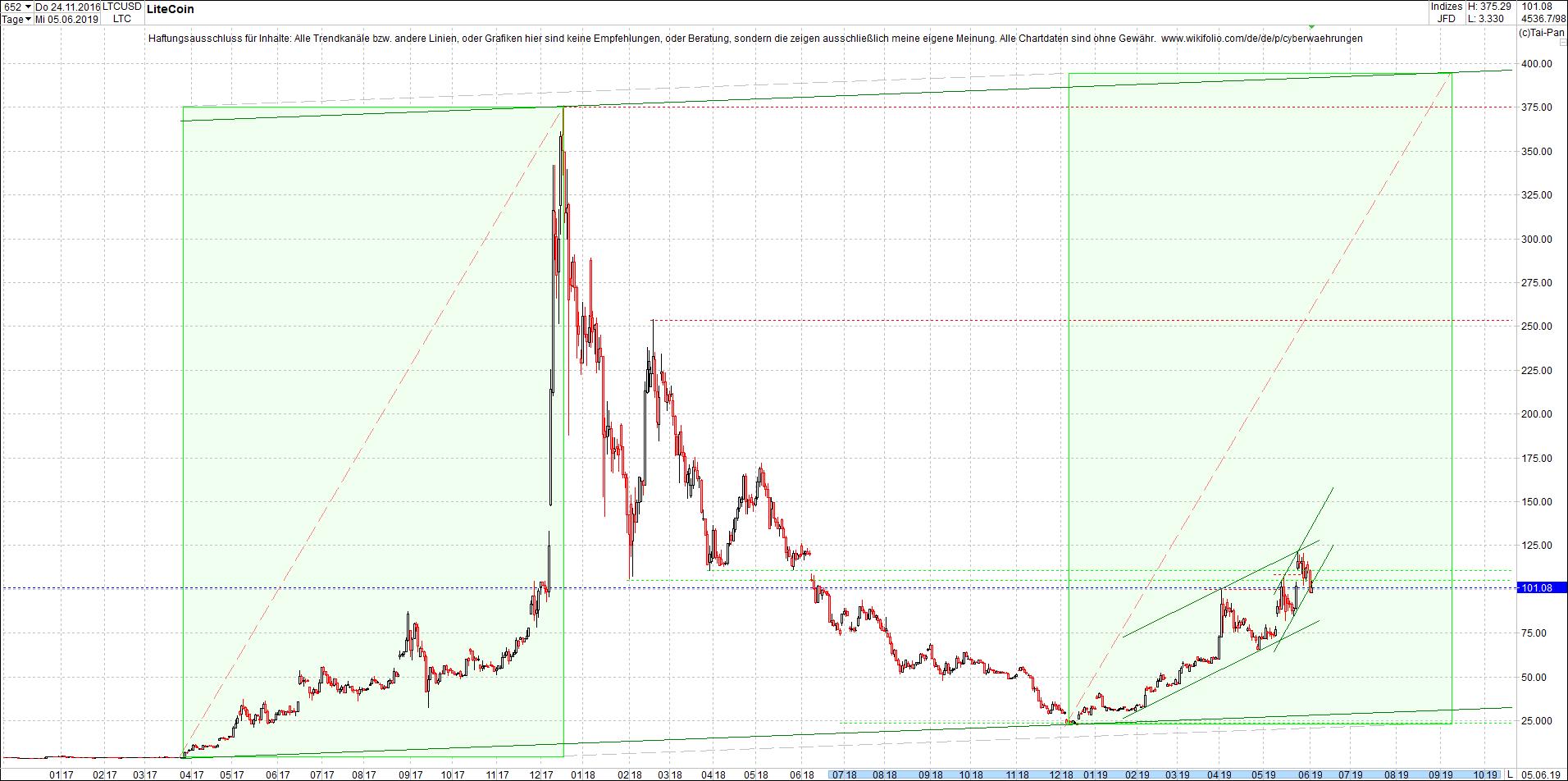 litecoin_(ltc)chart_nachmittag.png