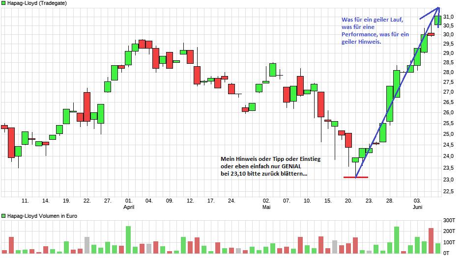 chart_quarter_hapag-lloyd_(1).png