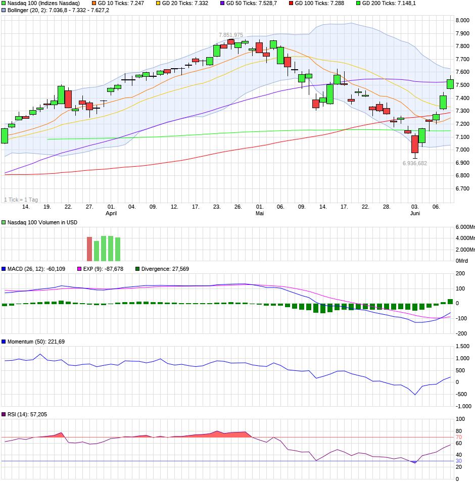 chart_quarter_nasdaq100.png